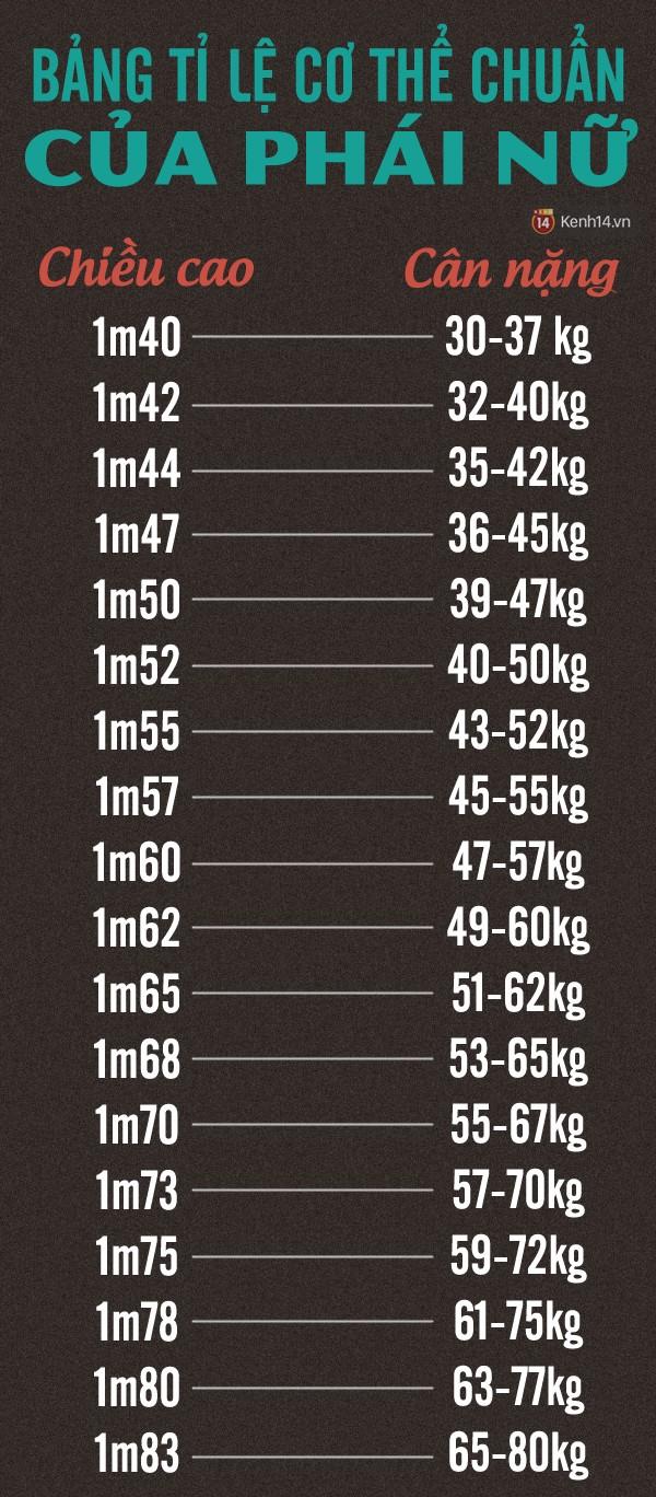 Cách tính chiều cao cân nặng chuẩn của nam và nữ